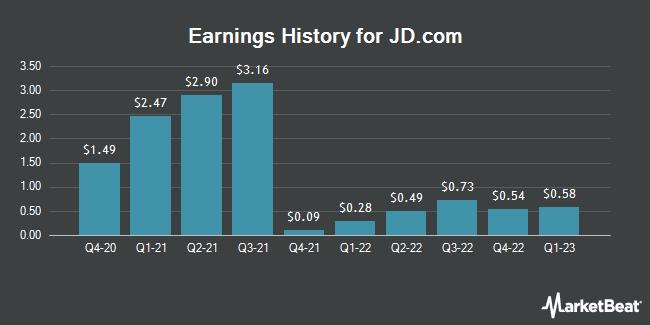Earnings History for JD.Com (NASDAQ:JD)