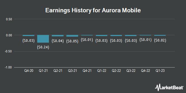 Earnings History for Aurora Mobile (NASDAQ:JG)
