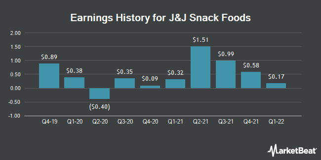 Earnings History for J & J Snack Foods (NASDAQ:JJSF)