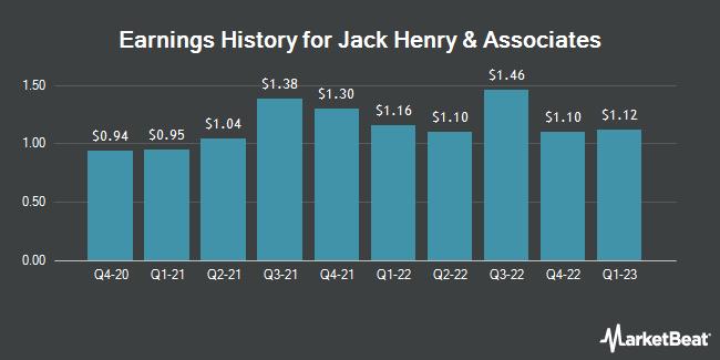 Earnings History for Jack Henry & Associates (NASDAQ:JKHY)