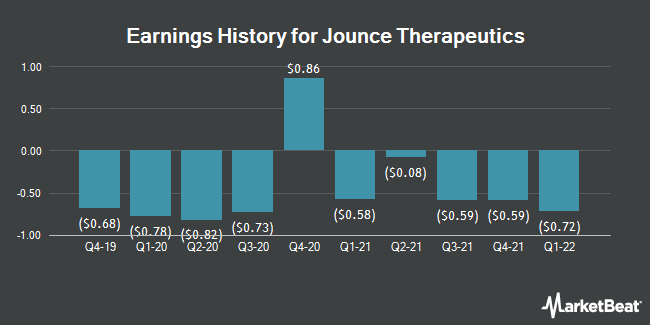 Earnings History for Jounce Therapeutics (NASDAQ:JNCE)