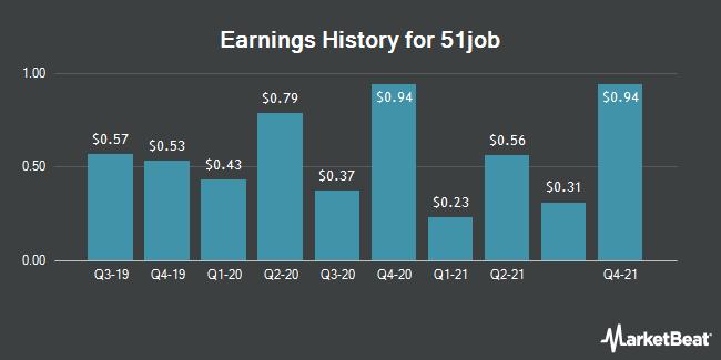 Earnings History for 51job (NASDAQ:JOBS)