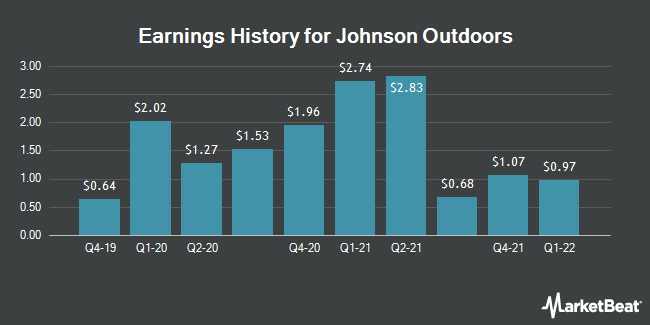 Earnings History for Johnson Outdoors (NASDAQ:JOUT)