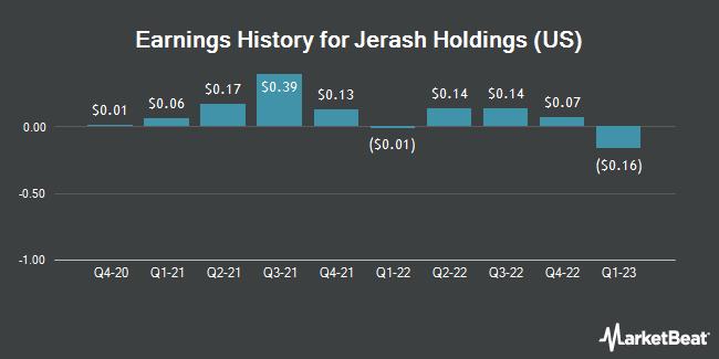 Earnings History for Jerash Holdings (US) (NASDAQ:JRSH)