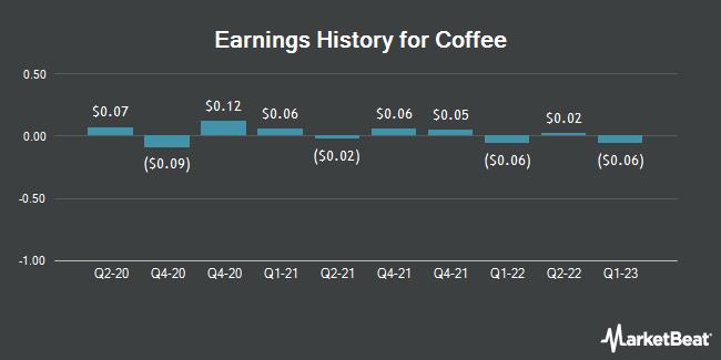 Earnings History for Coffee (NASDAQ:JVA)