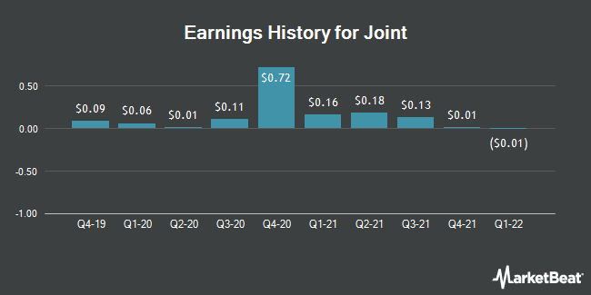 Earnings History for Joint (NASDAQ:JYNT)