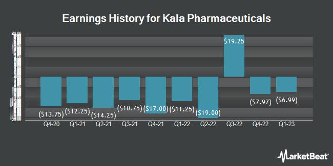 Earnings History for Kala Pharmaceuticals (NASDAQ:KALA)