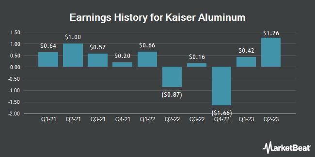 Earnings History for Kaiser Aluminum (NASDAQ:KALU)
