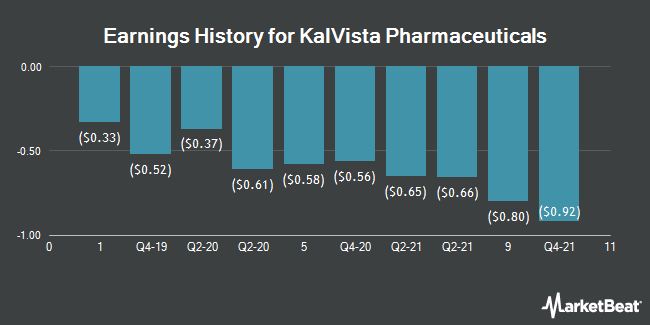 Earnings History for Kalvista Pharmaceuticals (NASDAQ:KALV)