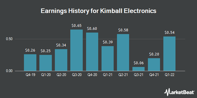 Earnings History for Kimball Electronics (NASDAQ:KE)