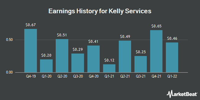 Earnings History for Kelly Services (NASDAQ:KELYB)
