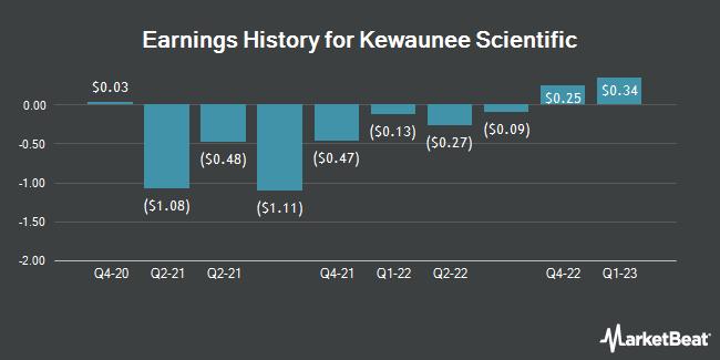 Earnings History for Kewaunee Scientific (NASDAQ:KEQU)