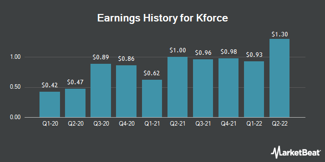 Earnings History for Kforce (NASDAQ:KFRC)