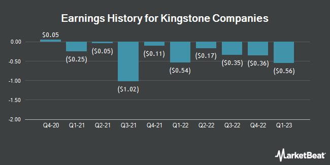 Earnings History for Kingstone Companies (NASDAQ:KINS)