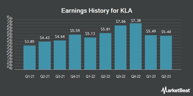 Earnings History for KLA (NASDAQ:KLAC)