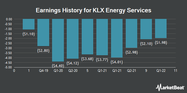 Earnings History for KLX Energy Services (NASDAQ:KLXE)
