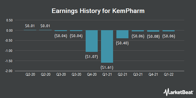 Earnings History for KemPharm (NASDAQ:KMPH)