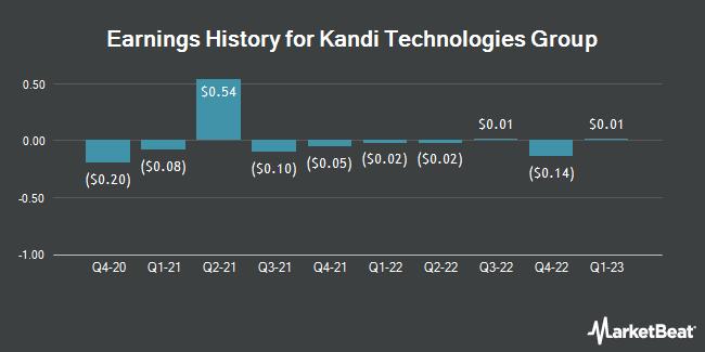 Earnings History for Kandi Technologies Group (NASDAQ:KNDI)