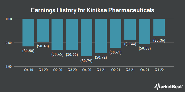Earnings History for Kiniksa Pharmaceuticals (NASDAQ:KNSA)