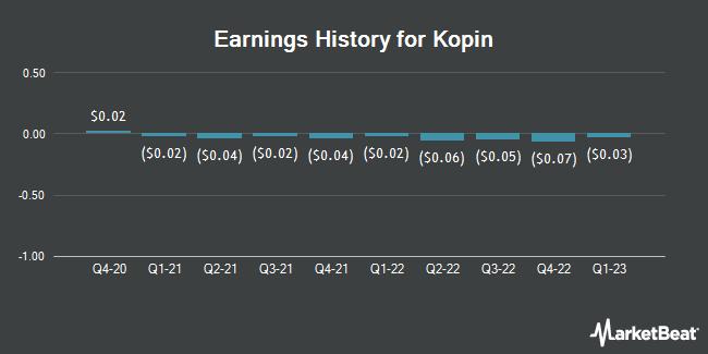 Earnings History for Kopin (NASDAQ:KOPN)
