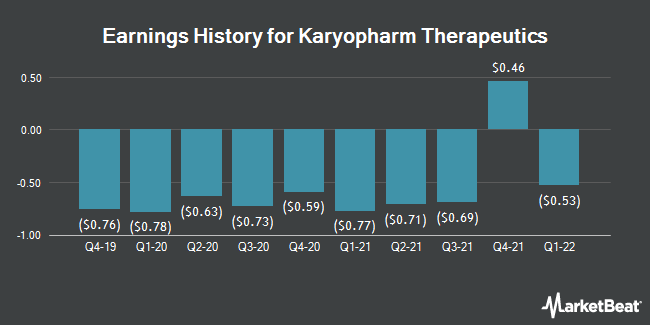 Earnings History for Karyopharm Therapeutics (NASDAQ:KPTI)