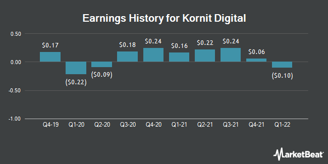 Earnings History for Kornit Digital (NASDAQ:KRNT)
