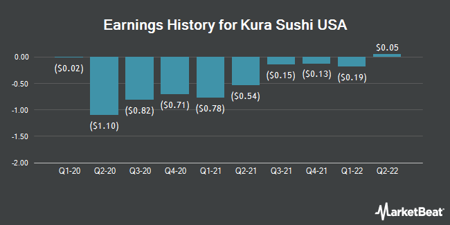 Earnings History for Kura Sushi USA (NASDAQ:KRUS)