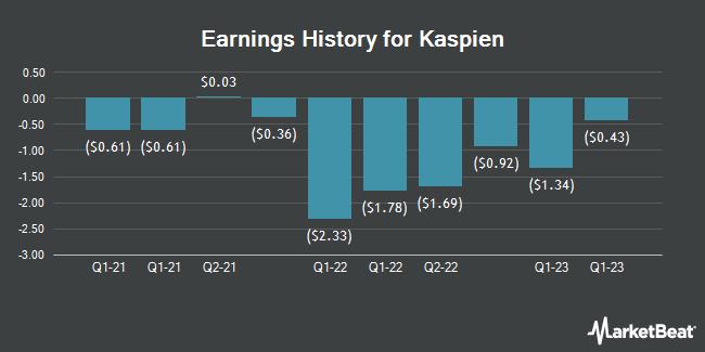 Earnings History for Kaspien (NASDAQ:KSPN)