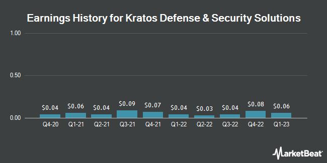 Earnings History for Kratos Defense & Security Solutions (NASDAQ:KTOS)