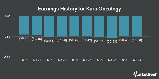 Earnings History for Kura Oncology (NASDAQ:KURA)