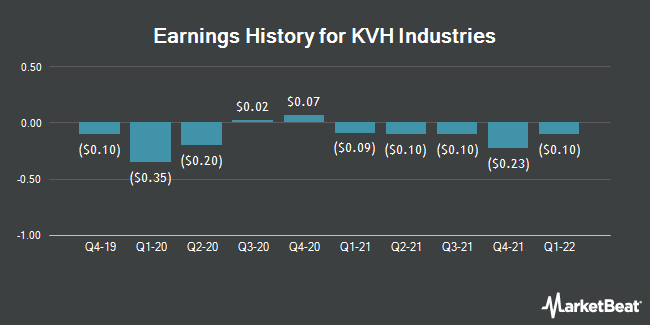 Earnings History for KVH Industries (NASDAQ:KVHI)