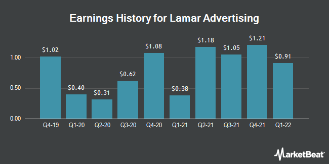 Earnings History for Lamar Advertising (NASDAQ:LAMR)