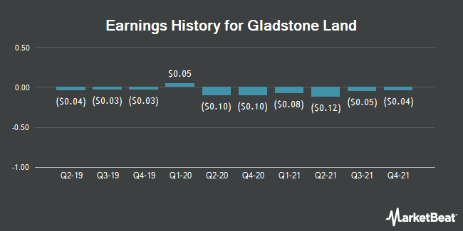 Earnings History for Gladstone Land (NASDAQ:LAND)
