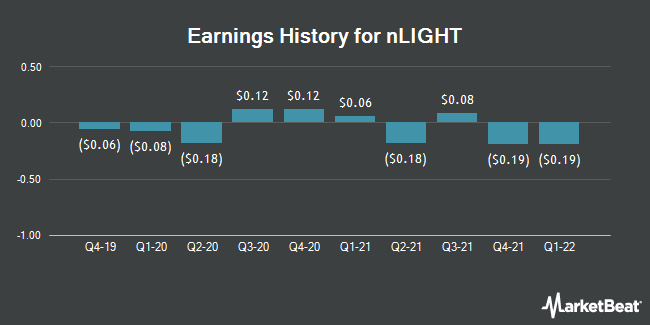 Earnings History for Nlight (NASDAQ:LASR)