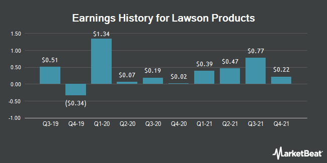 Earnings History for Lawson Products (NASDAQ:LAWS)