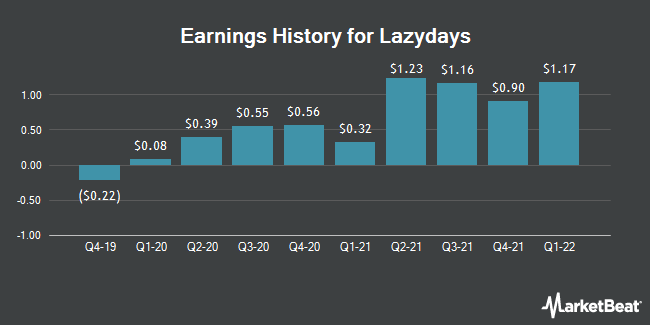 Earnings History for Lazydays (NASDAQ:LAZY)