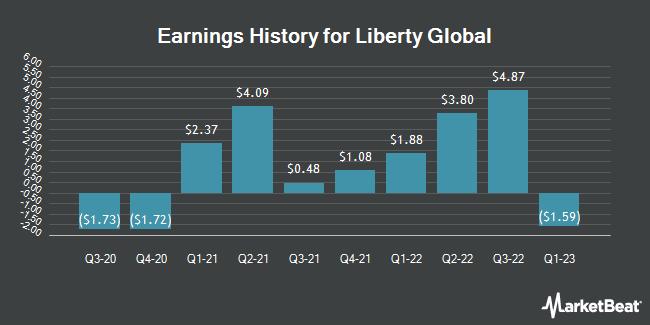 Earnings History for Liberty Global (NASDAQ:LBTYA)