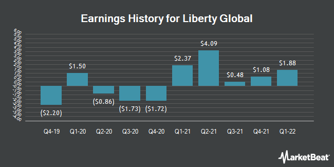 Earnings History for Liberty Global (NASDAQ:LBTYB)