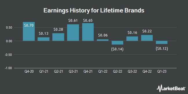 Earnings History for Lifetime Brands (NASDAQ:LCUT)
