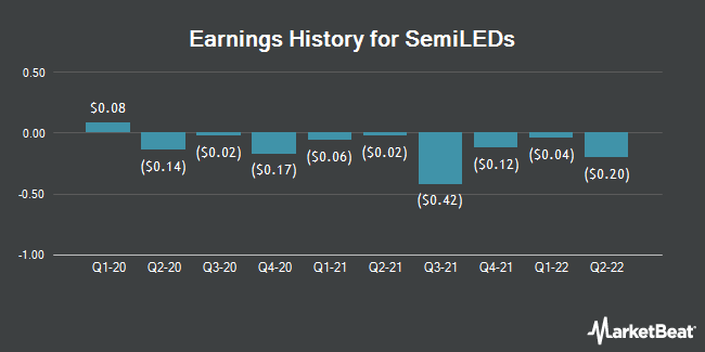 Earnings History for SemiLEDs (NASDAQ:LEDS)