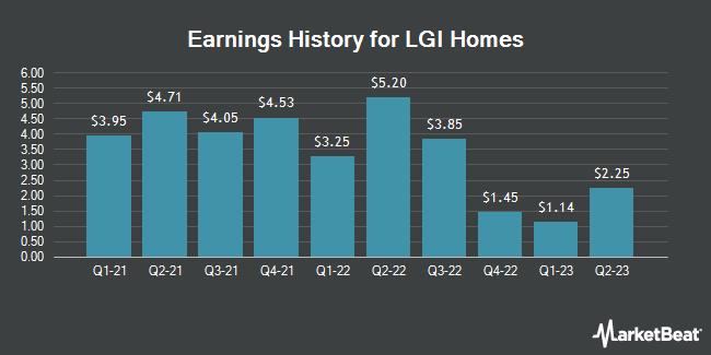 Earnings History for LGI Homes (NASDAQ:LGIH)