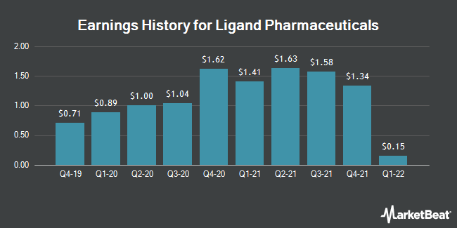 Earnings History for Ligand Pharmaceuticals (NASDAQ:LGND)