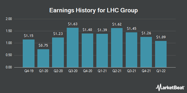 Earnings History for LHC Group (NASDAQ:LHCG)