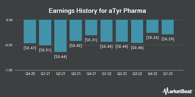 Earnings History for aTyr Pharma (NASDAQ:LIFE)