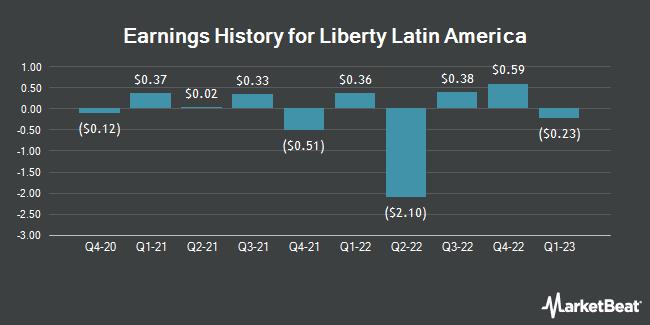 Earnings History for Liberty Latin America (NASDAQ:LILA)