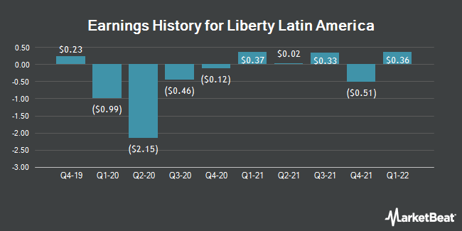 Earnings History for Liberty Latin America (NASDAQ:LILAK)