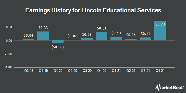 Earnings History for Lincoln Educational Services (NASDAQ:LINC)