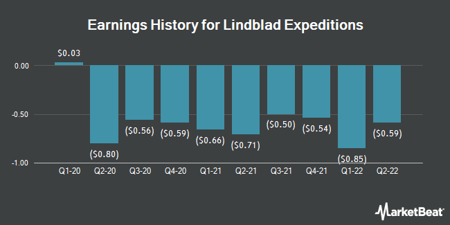 Earnings History for Lindblad Expeditions (NASDAQ:LIND)