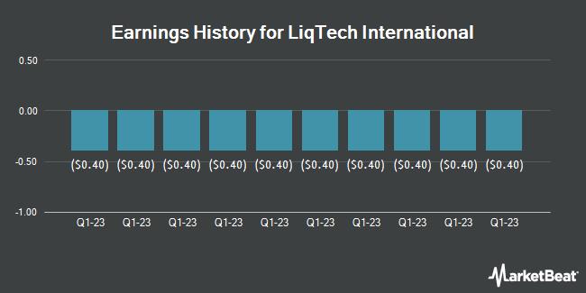 Earnings History for LiqTech International (NASDAQ:LIQT)
