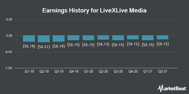 Earnings History for Livexlive Media (NASDAQ:LIVX)